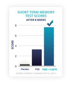 PQQ and CoQ10 Short Term Memory Test Scores Graph